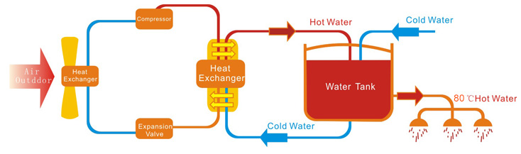 Commercial hot water, commercial heat pump hot waters,Heat Pump Supply.
