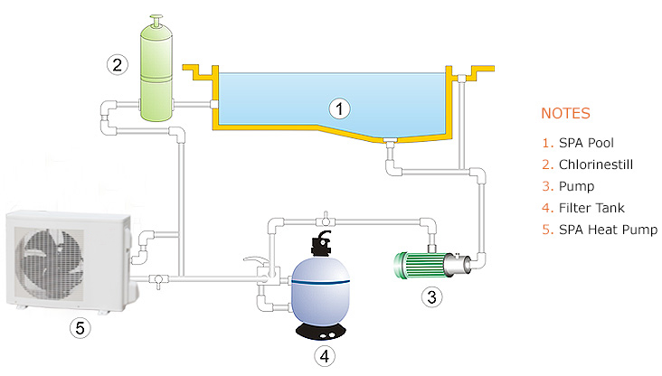 Spa Heat Pumps Use Advanced Pump Technology Absorbing From The Environment To Water That S Why Are More Energy Saving